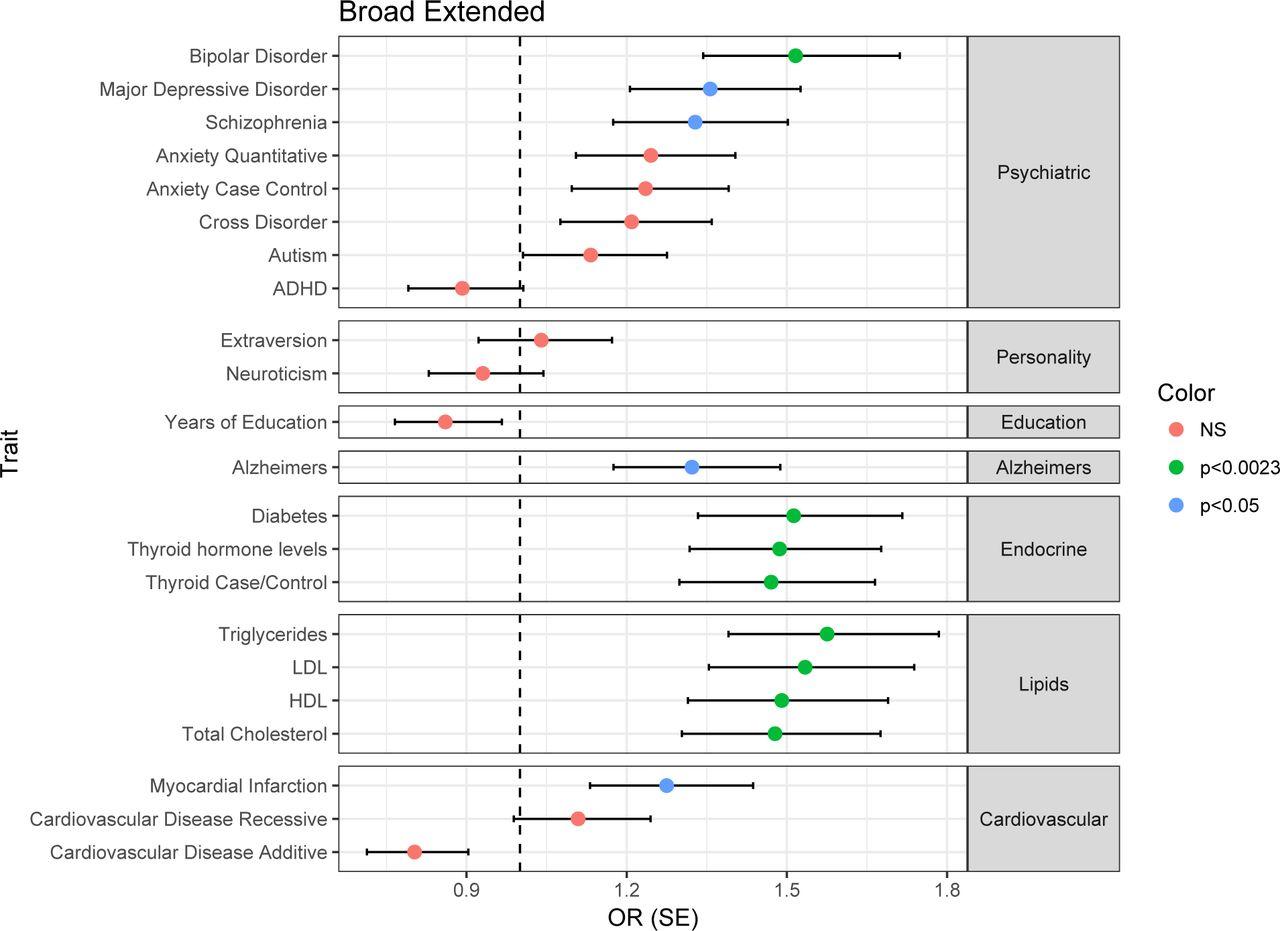Genetic pleiotropy between mood disorders, metabolic, and