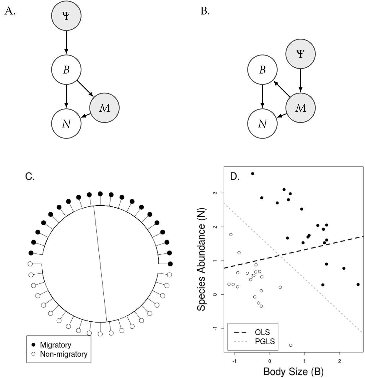Rethinking phylogenetic comparative methods | bioRxiv