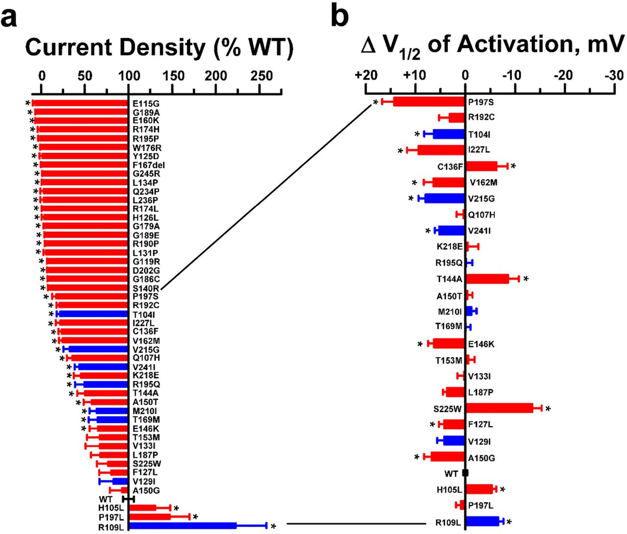 High Throughput Functional Evaluation of KCNQ1 Decrypts Variants of
