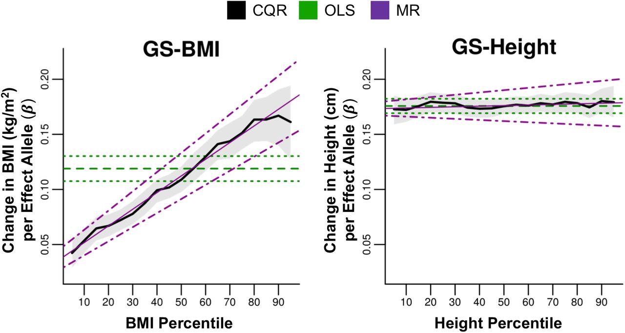 Penetrance of polygenic obesity susceptibility loci across the body