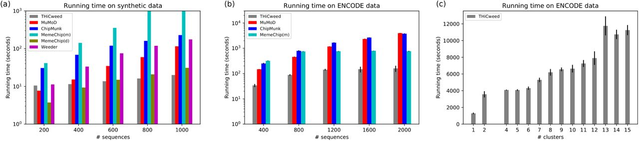 THiCweed: fast, sensitive detection of sequence features by