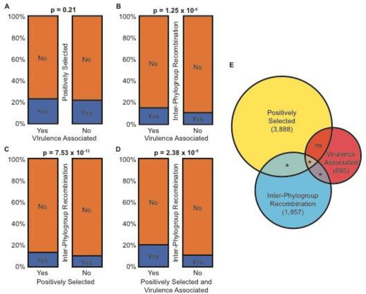 Recombination of ecologically and evolutionarily significant