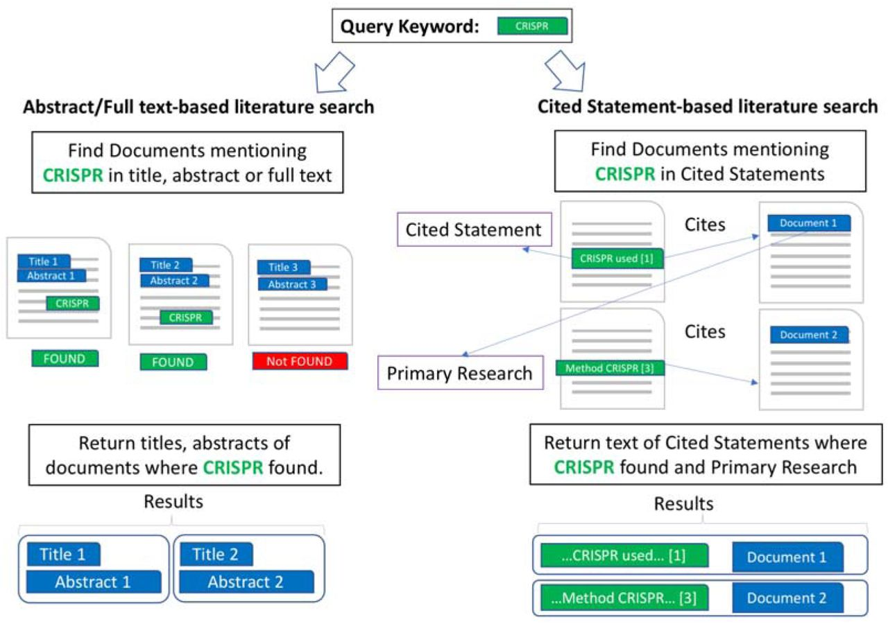SciRide Finder: a citation-based paradigm in biomedical
