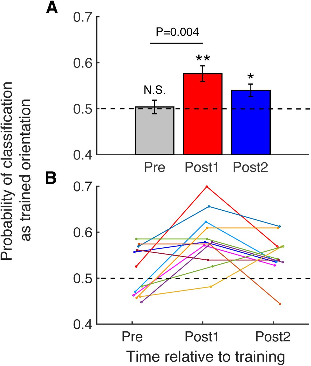 Feature-specific awake reactivation in human V1 after visual