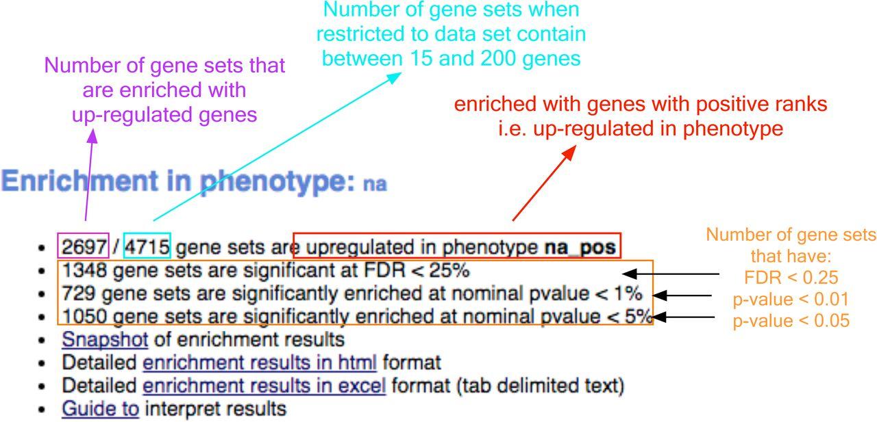 Pathway enrichment analysis of -omics data | bioRxiv