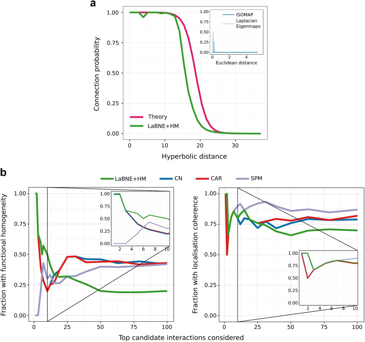 The latent geometry of the human protein interaction network