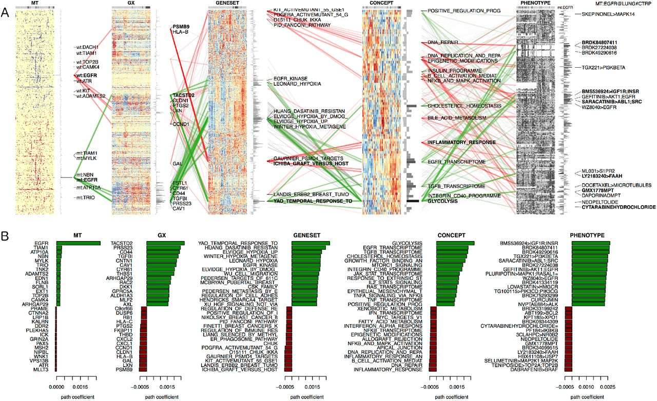 OmicsNet: Integration of Multi-Omics Data using Path