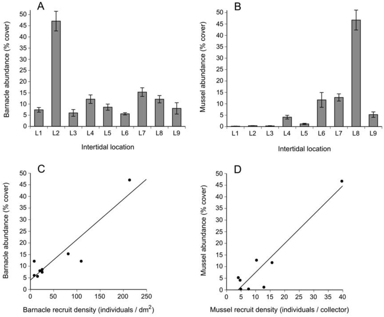 Recruitment and abundance of intertidal barnacles and