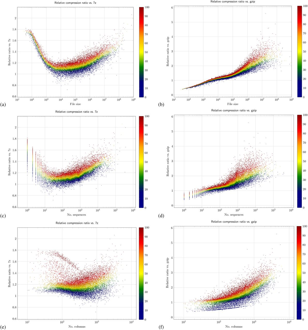 MSAC: Compression of multiple sequence alignment files   bioRxiv