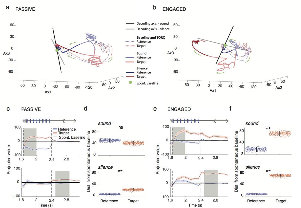 Task Engagement Enhances Population Encoding of Stimulus