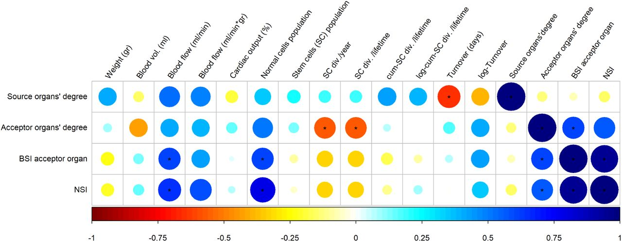 The network structure of cancer ecosystems   bioRxiv