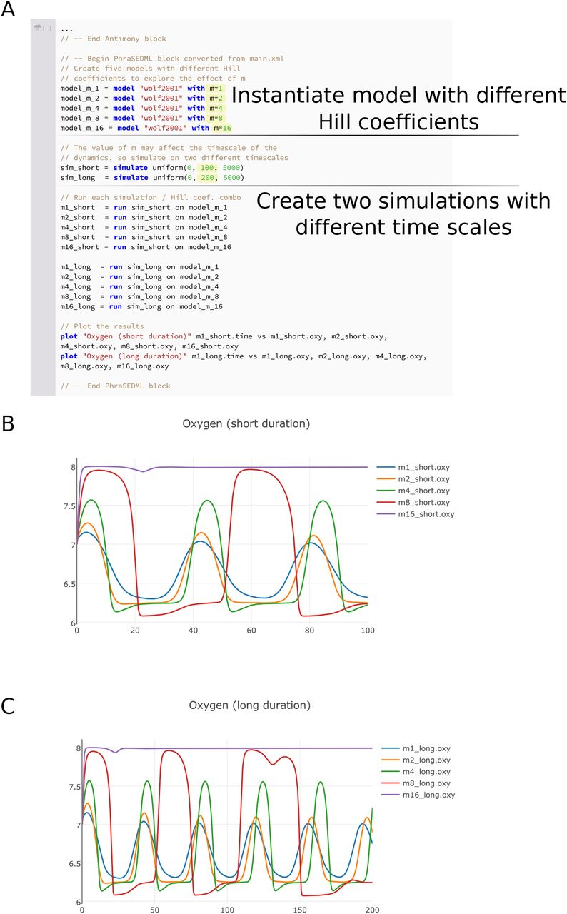 Tellurium Notebooks - An Environment for Dynamical Model