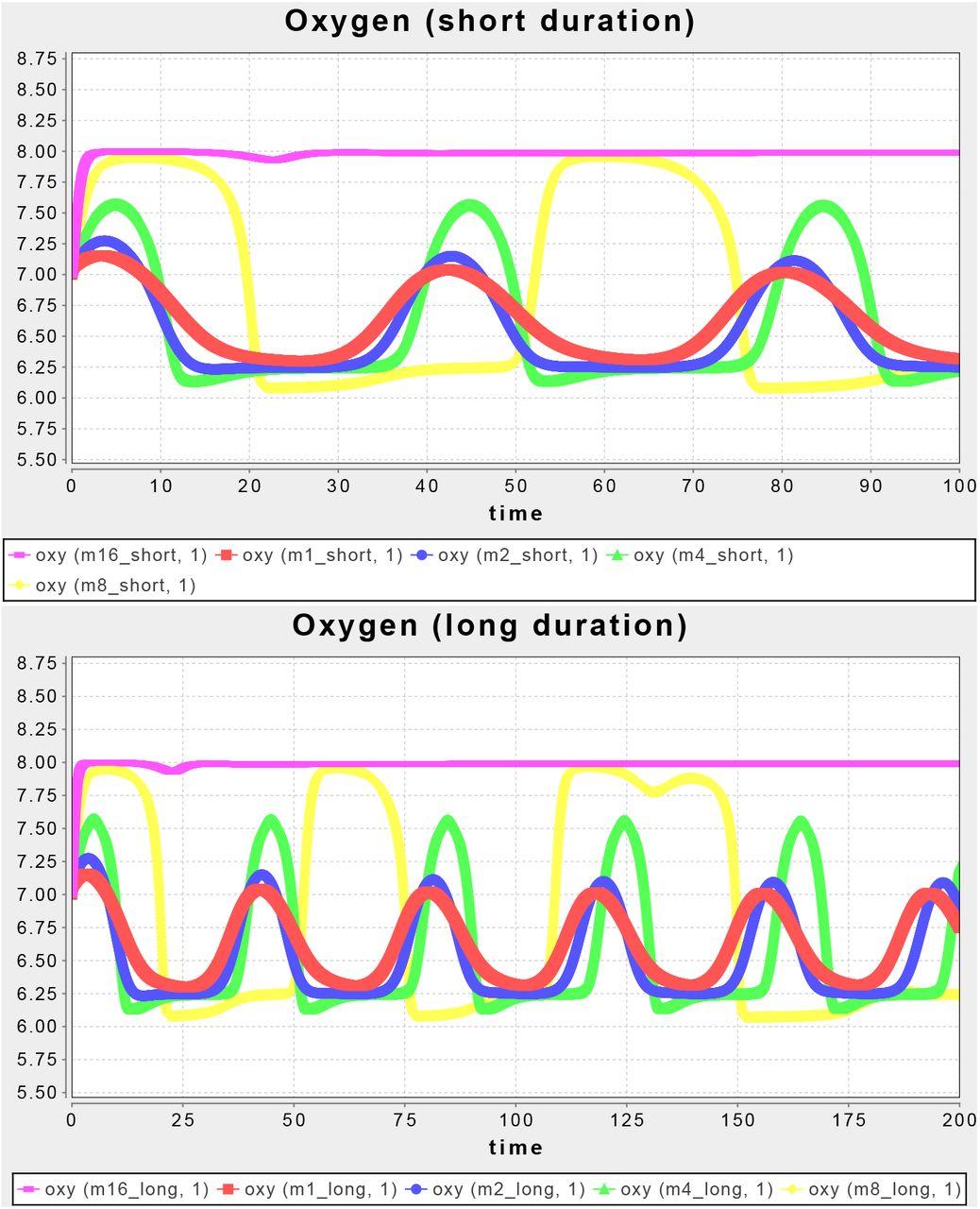 Tellurium Notebooks - An Environment for Dynamical Model Development