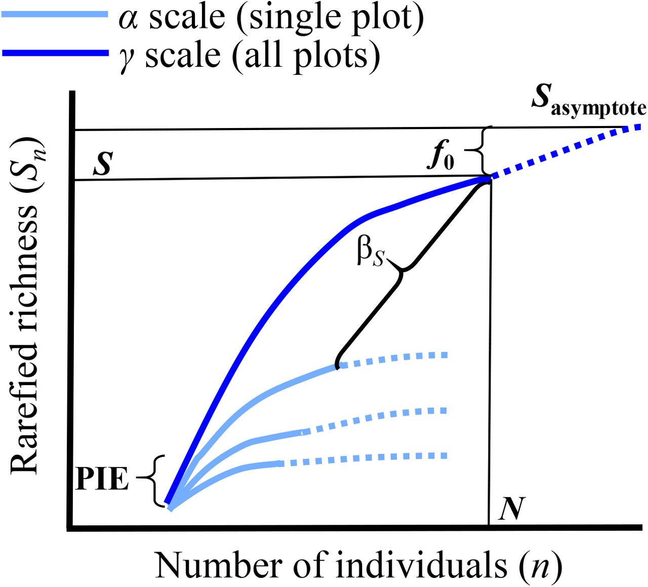 MoB (Measurement of Biodiversity): a method to separate the