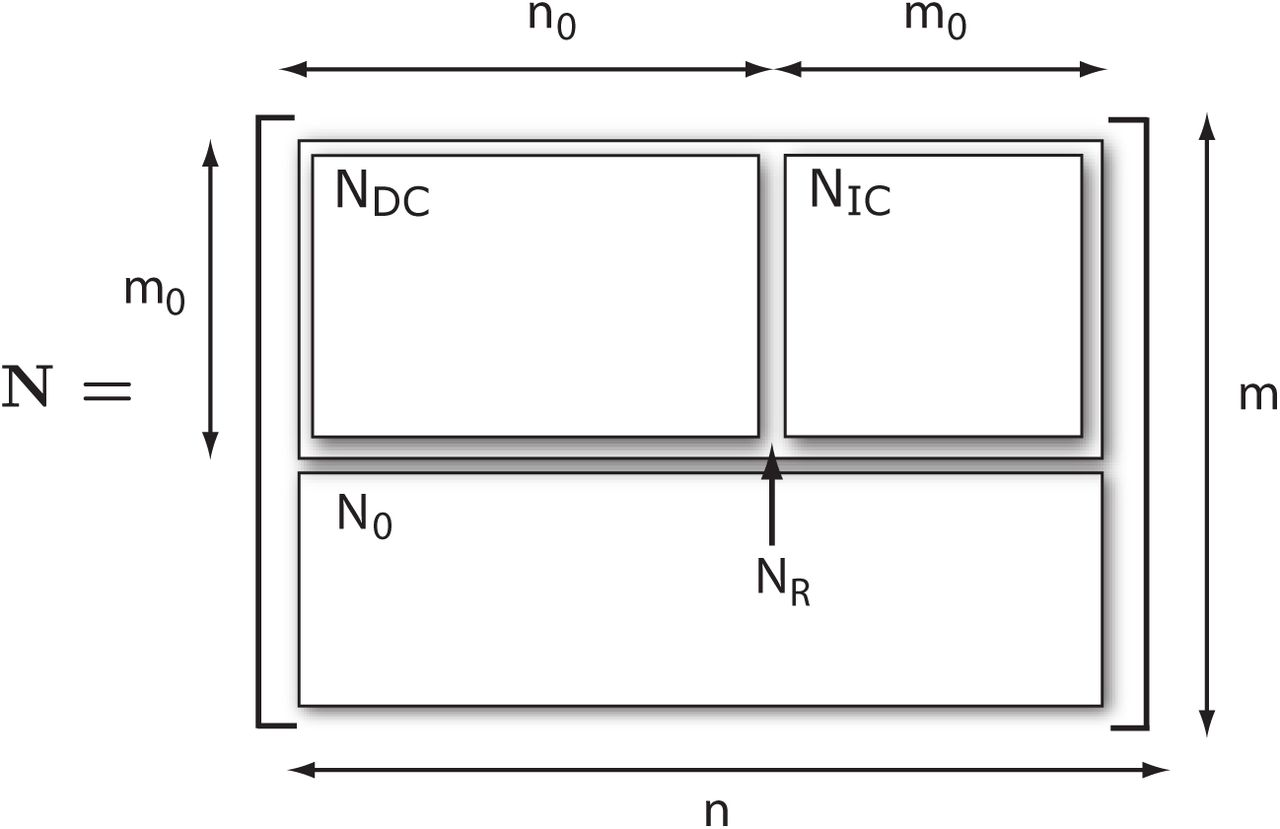 A Portable Structural Analysis Library for Reaction Networks