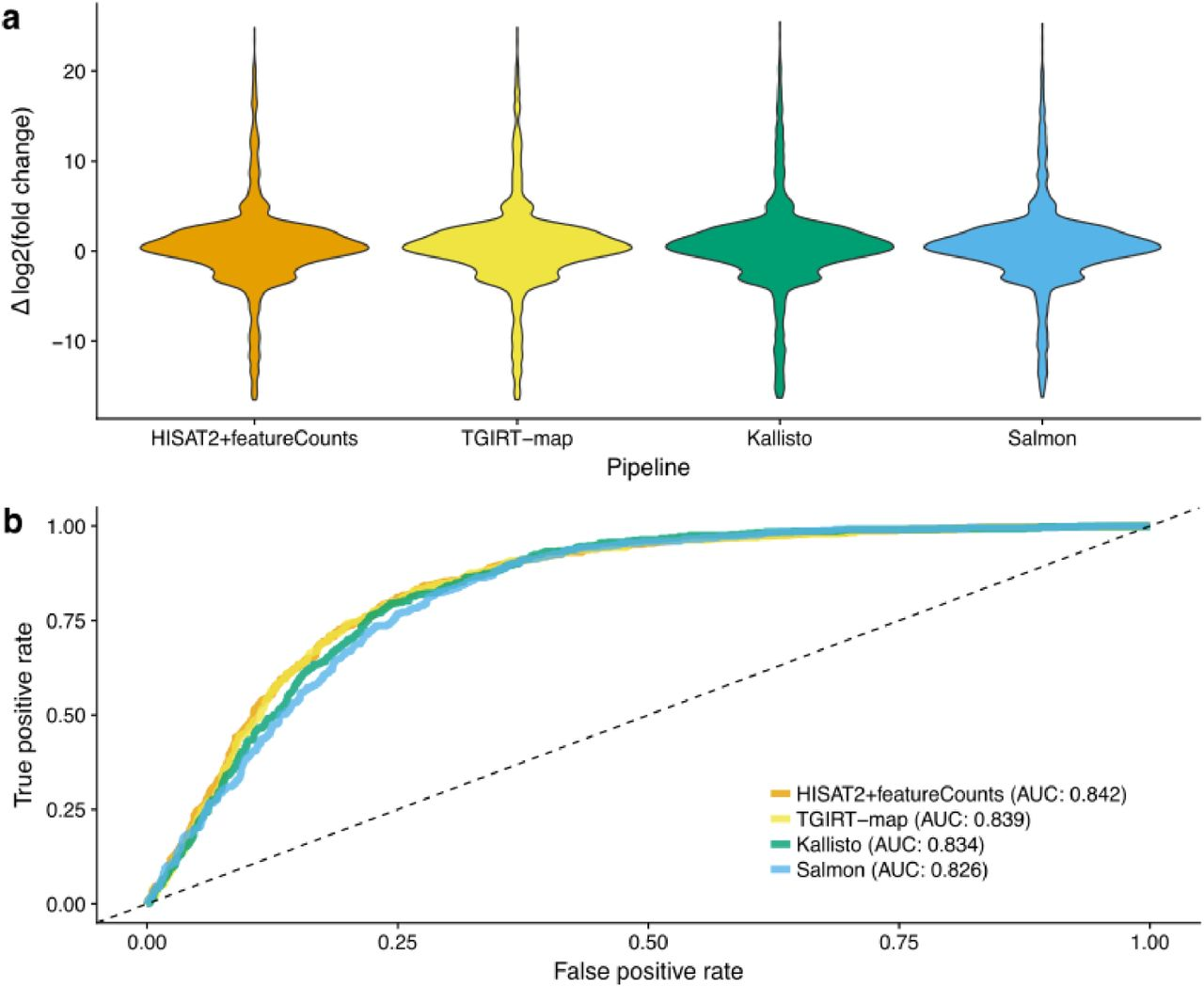 Limitation Of Alignment Free Tools In Total Rna Seq