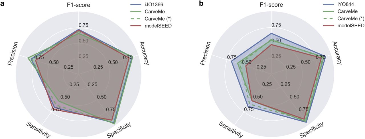 Fast automated reconstruction of genome-scale metabolic models for
