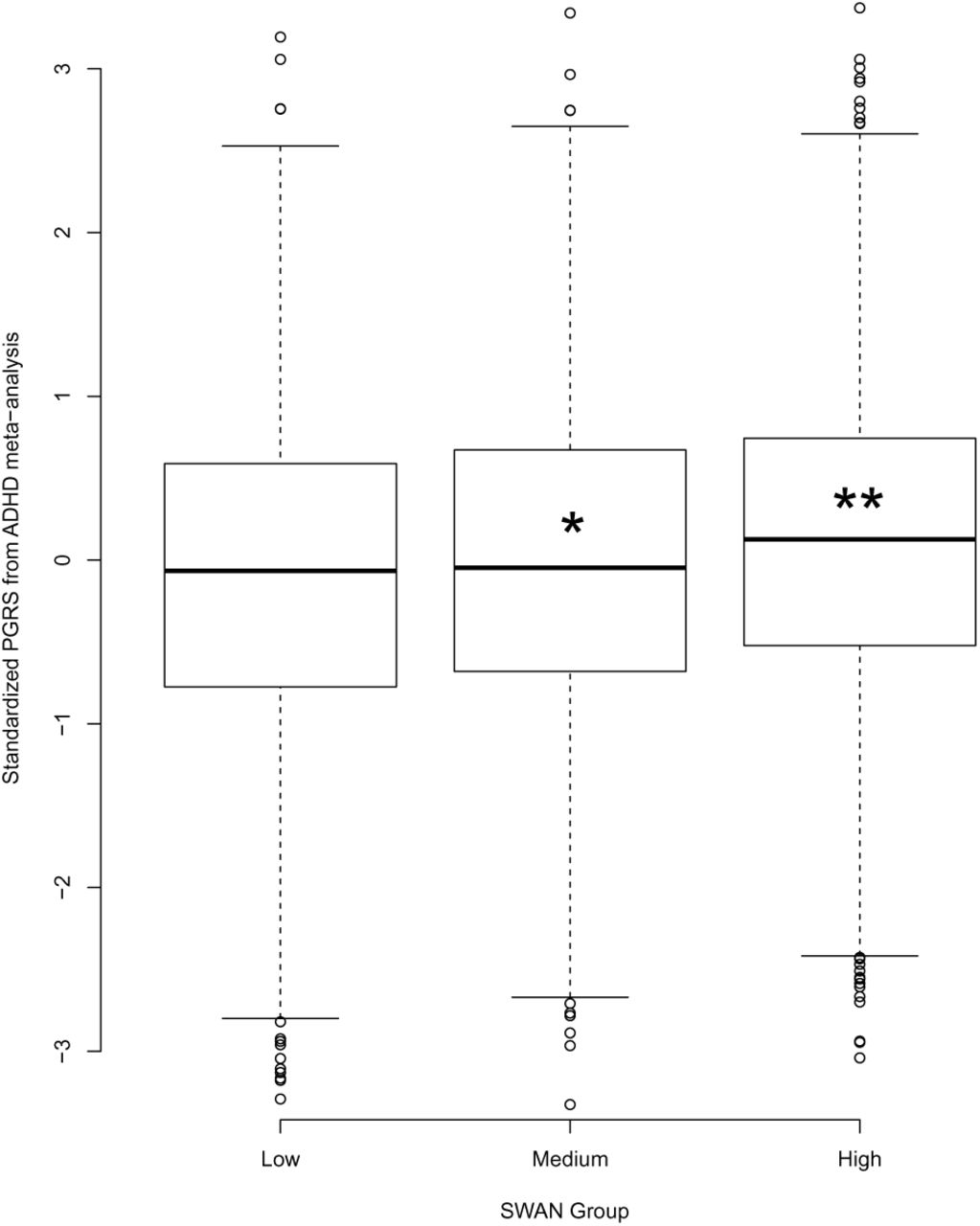 Utility of Attention-Deficit/Hyperactivity Disorder Trait Measure in