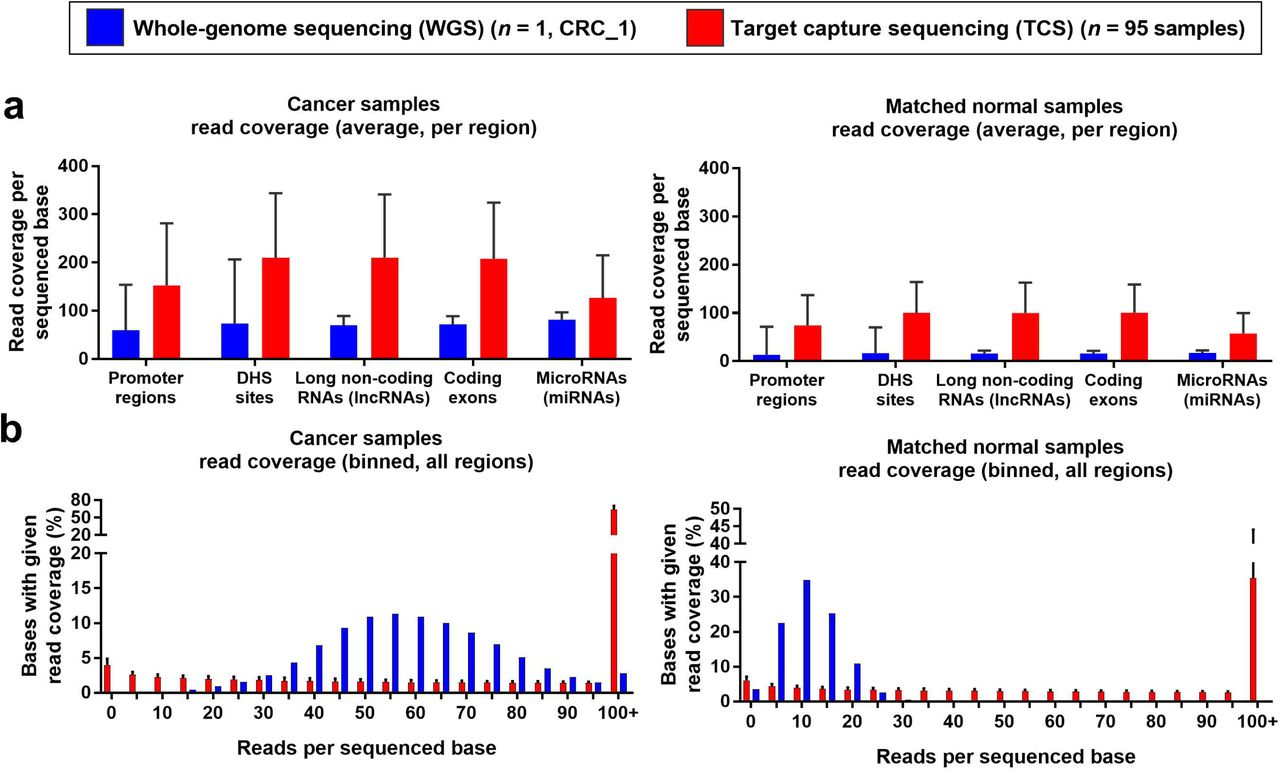 In search of non-coding driver mutations by deep sequencing
