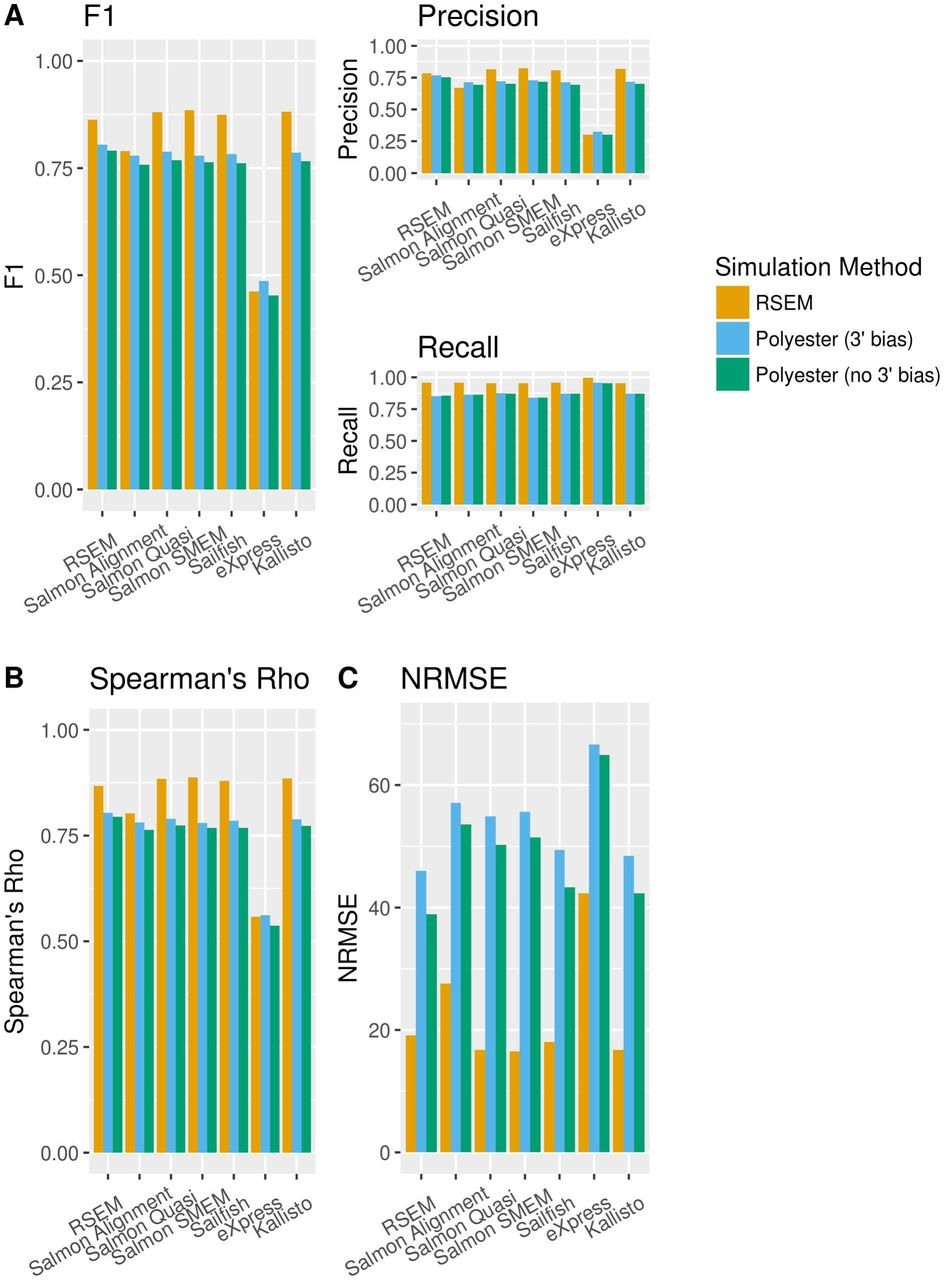 Simulation based benchmarking of isoform quantification in