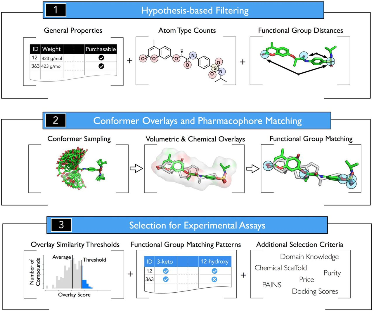 Enabling the hypothesis-driven prioritization of ligand