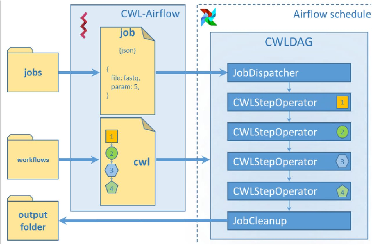 CWL-Airflow: a lightweight pipeline manager supporting Common