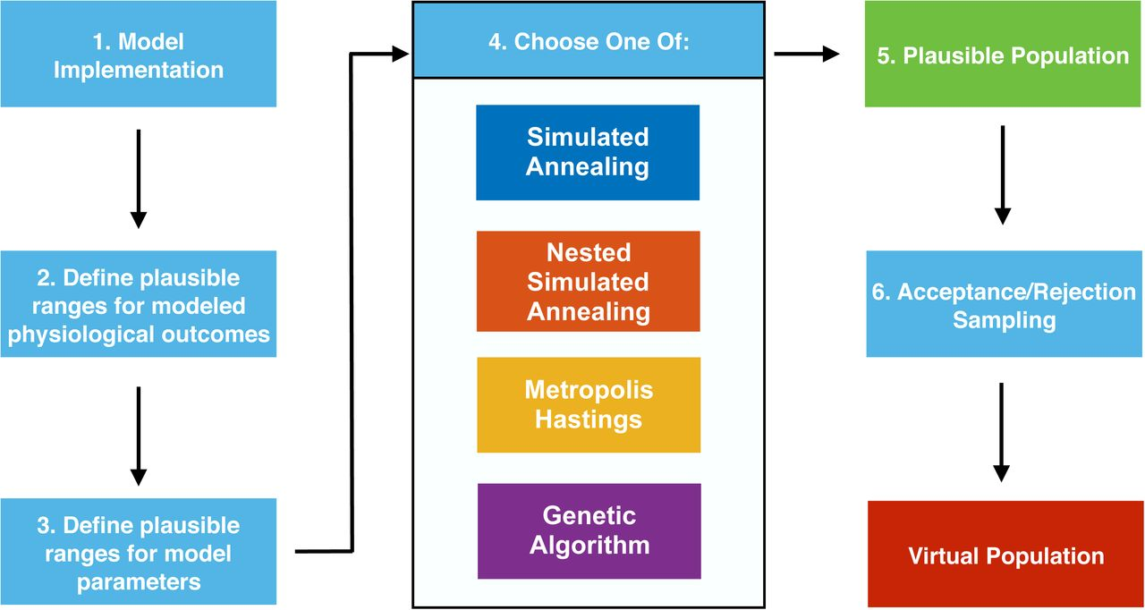 Improving the Generation and Selection of Virtual Populations in