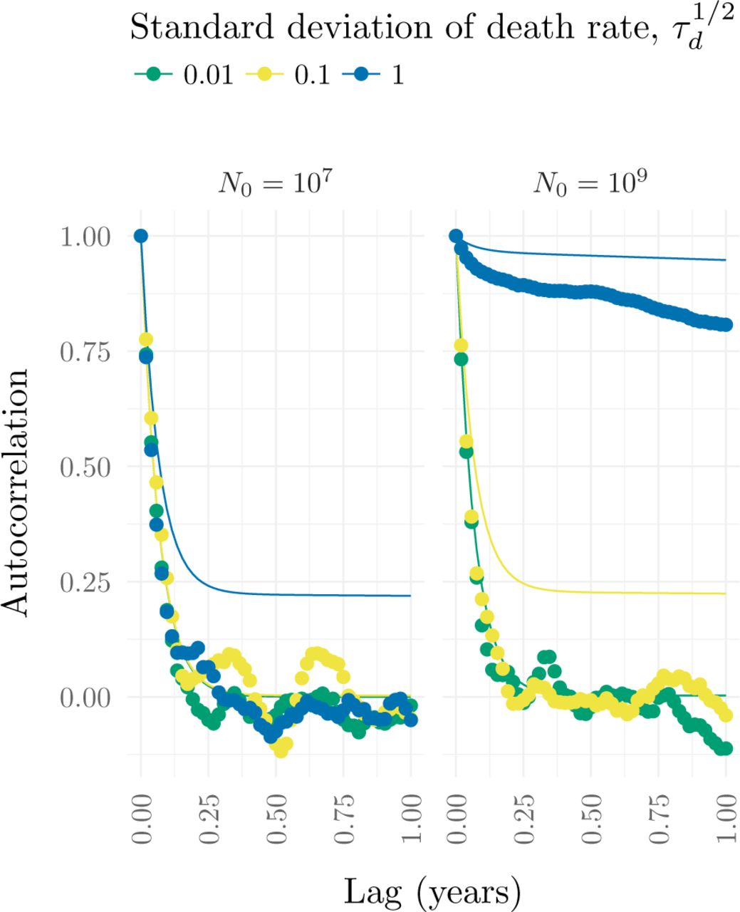 Estimating the distance to an epidemic threshold   bioRxiv