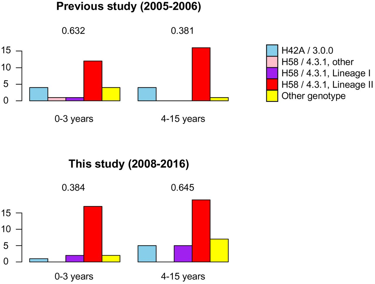 Laboratory and Molecular Surveillance of Paediatric