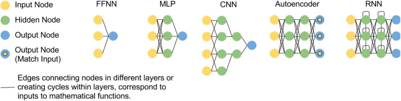 Opportunities and obstacles for deep learning in biology and