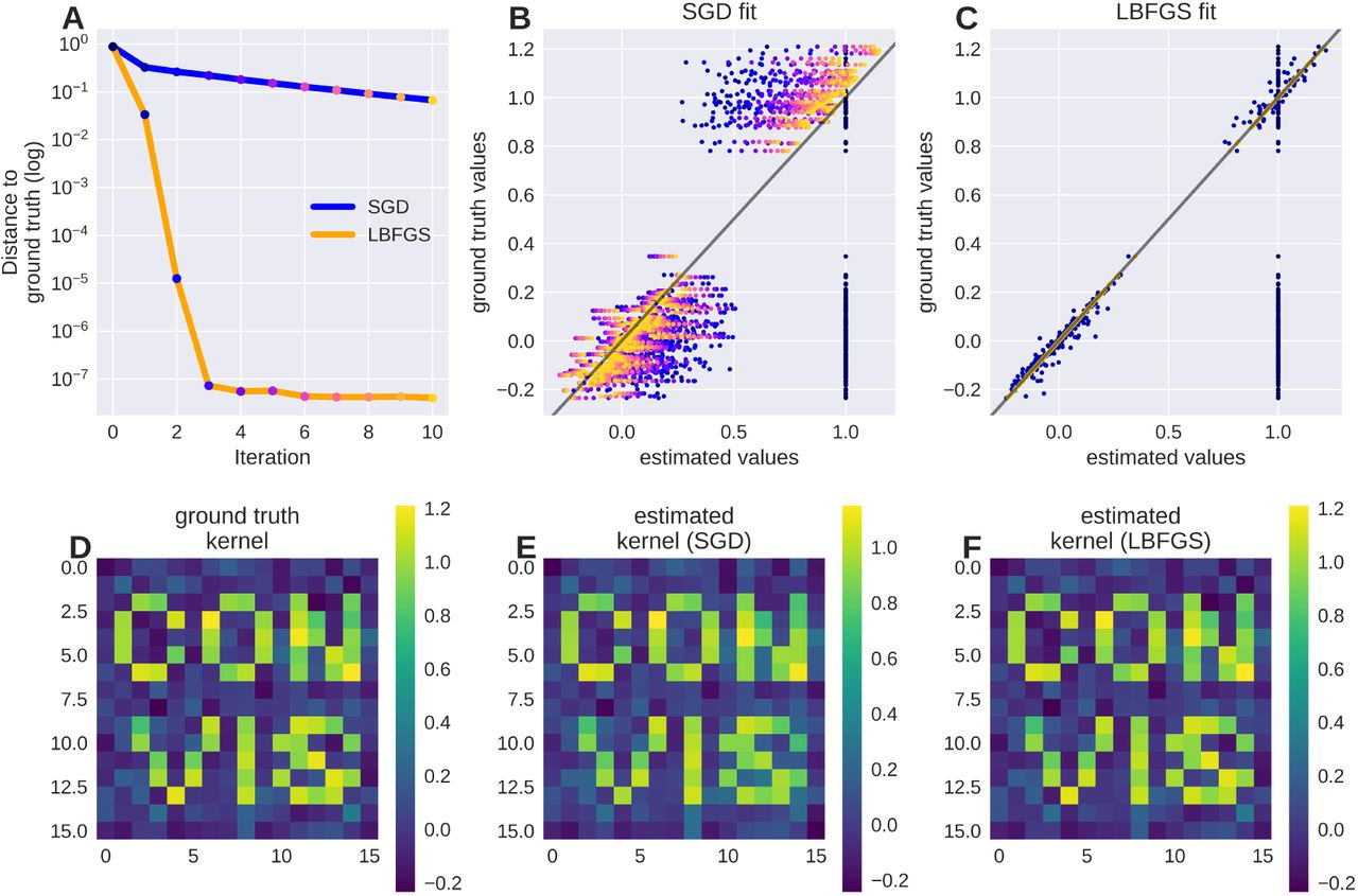 Convis: A Toolbox To Fit and Simulate Filter-based Models of
