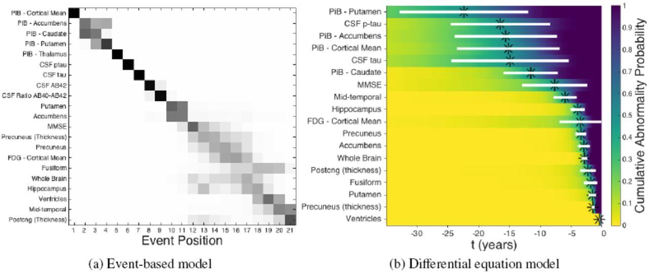 Data-driven models of dominantly-inherited Alzheimer's