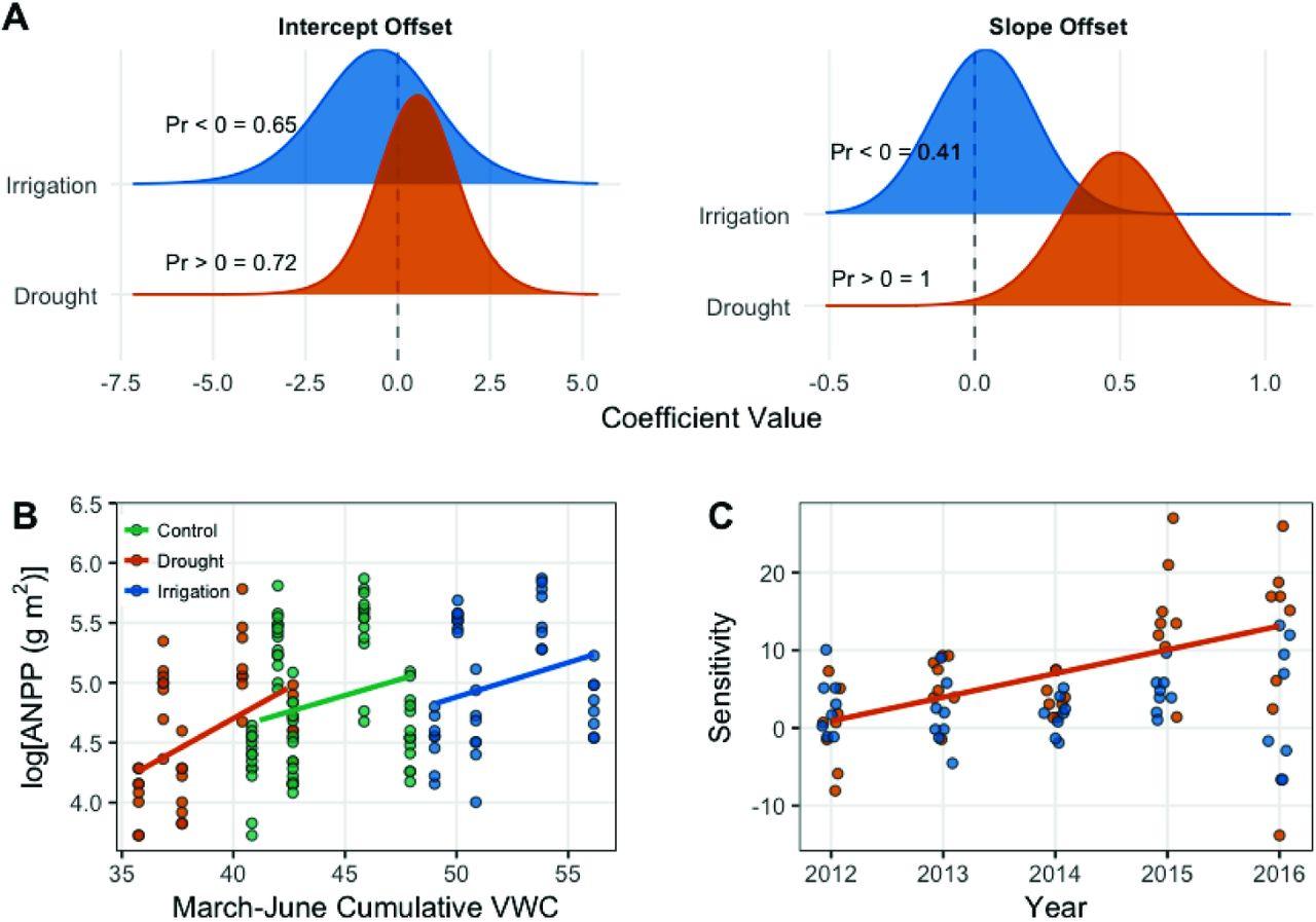 Ecosystem functional response across precipitation extremes