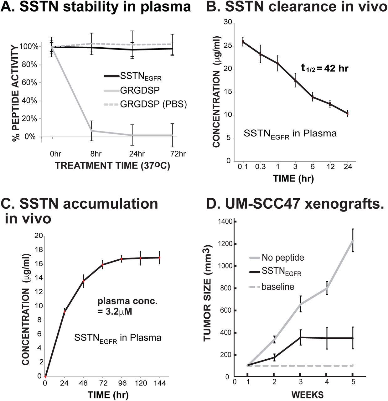 MST1R/RON and EGFR in a complex with syndecans sustain