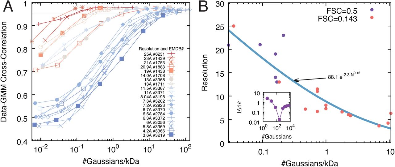 Bayesian multi-scale modeling of macromolecular structures