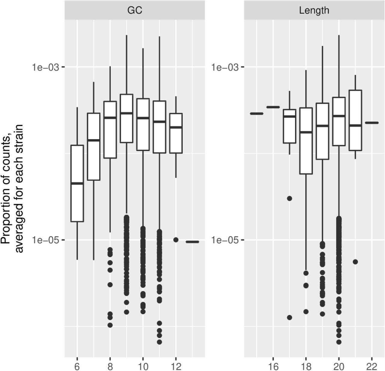 Global analysis of gene expression dynamics identifies