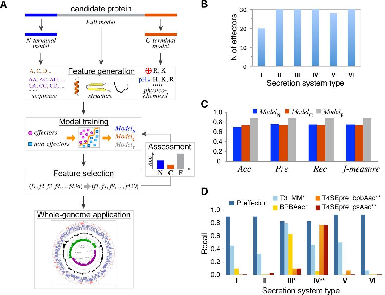 Genome-wide prediction of bacterial effectors across six