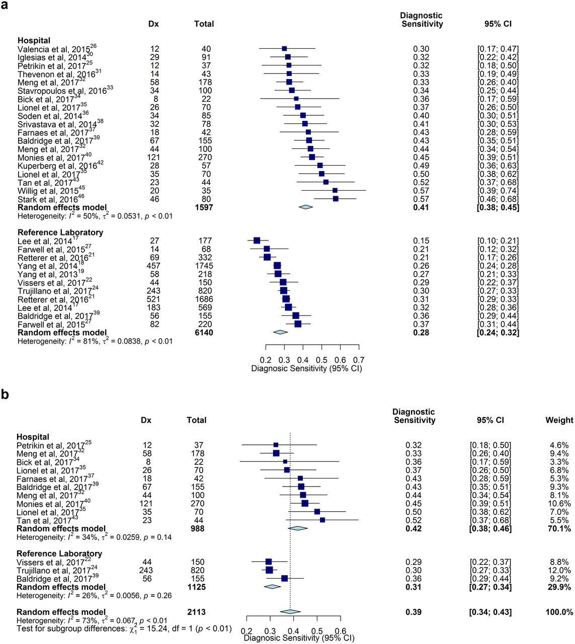 A meta-analysis of the diagnostic sensitivity and clinical utility