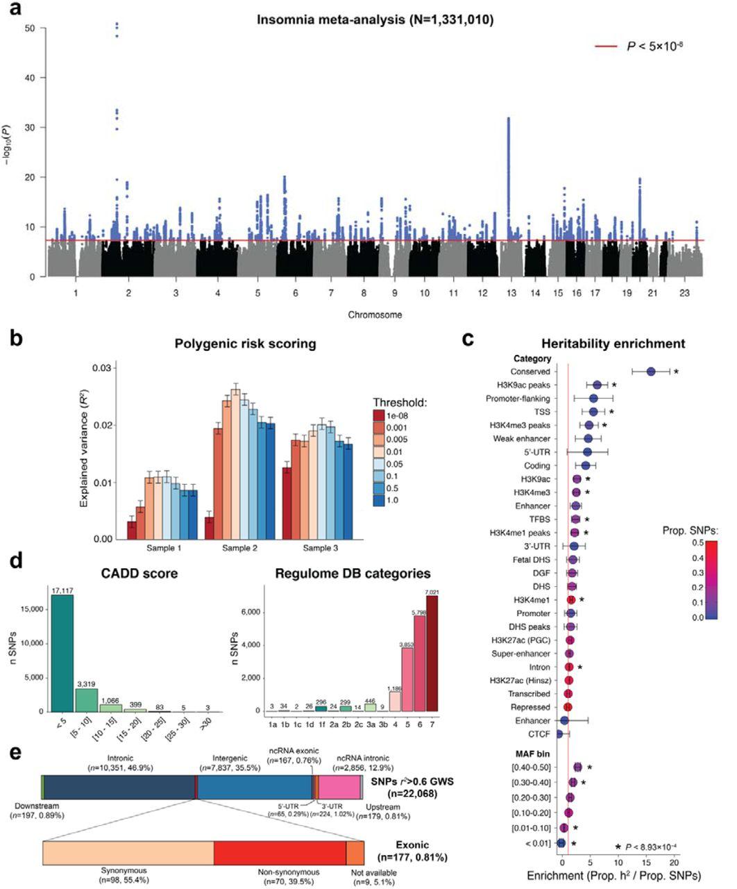 Genome-wide Analysis of Insomnia (N=1,331,010) Identifies Novel Loci