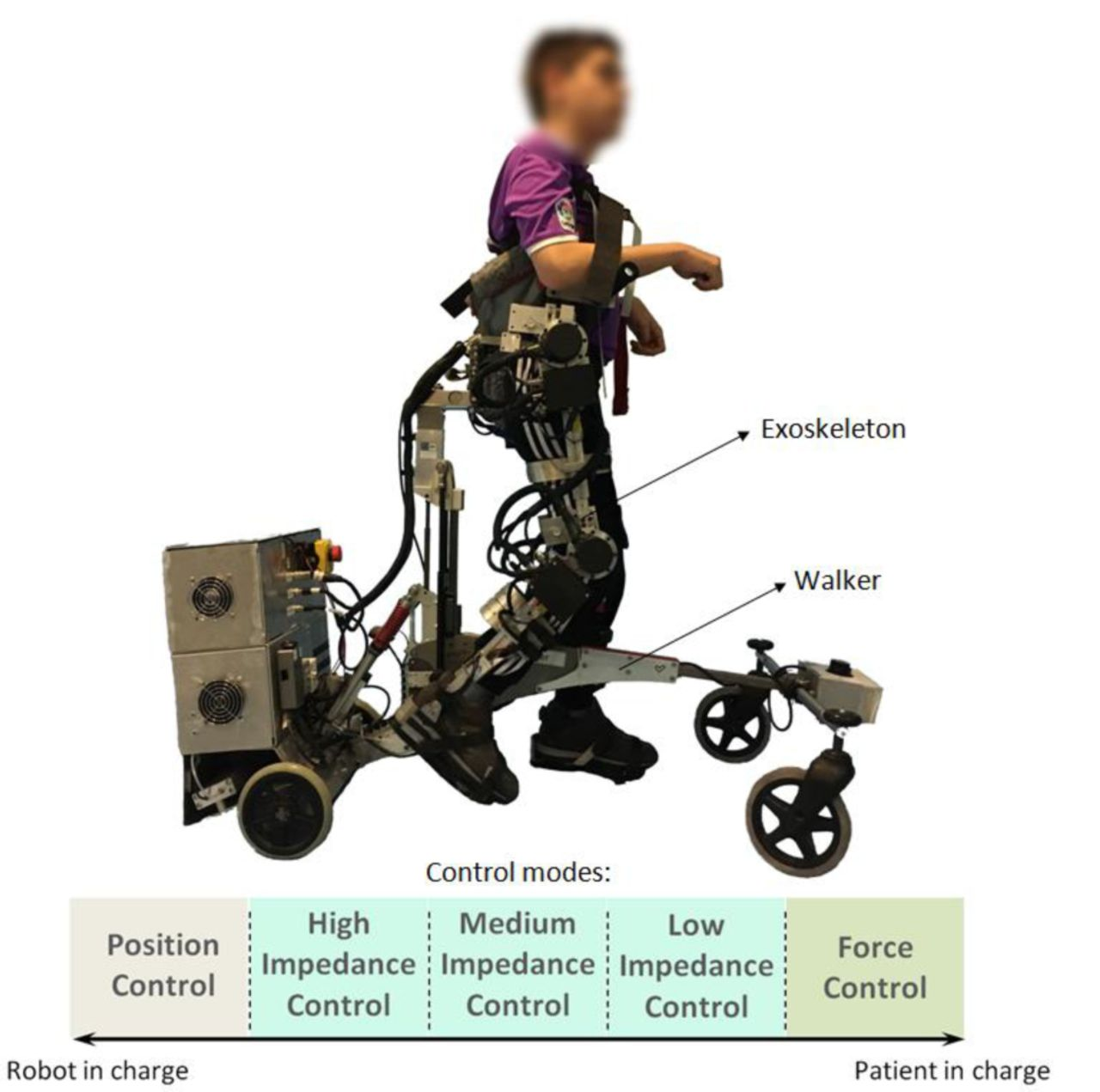 A robot-based gait training therapy for pediatric population
