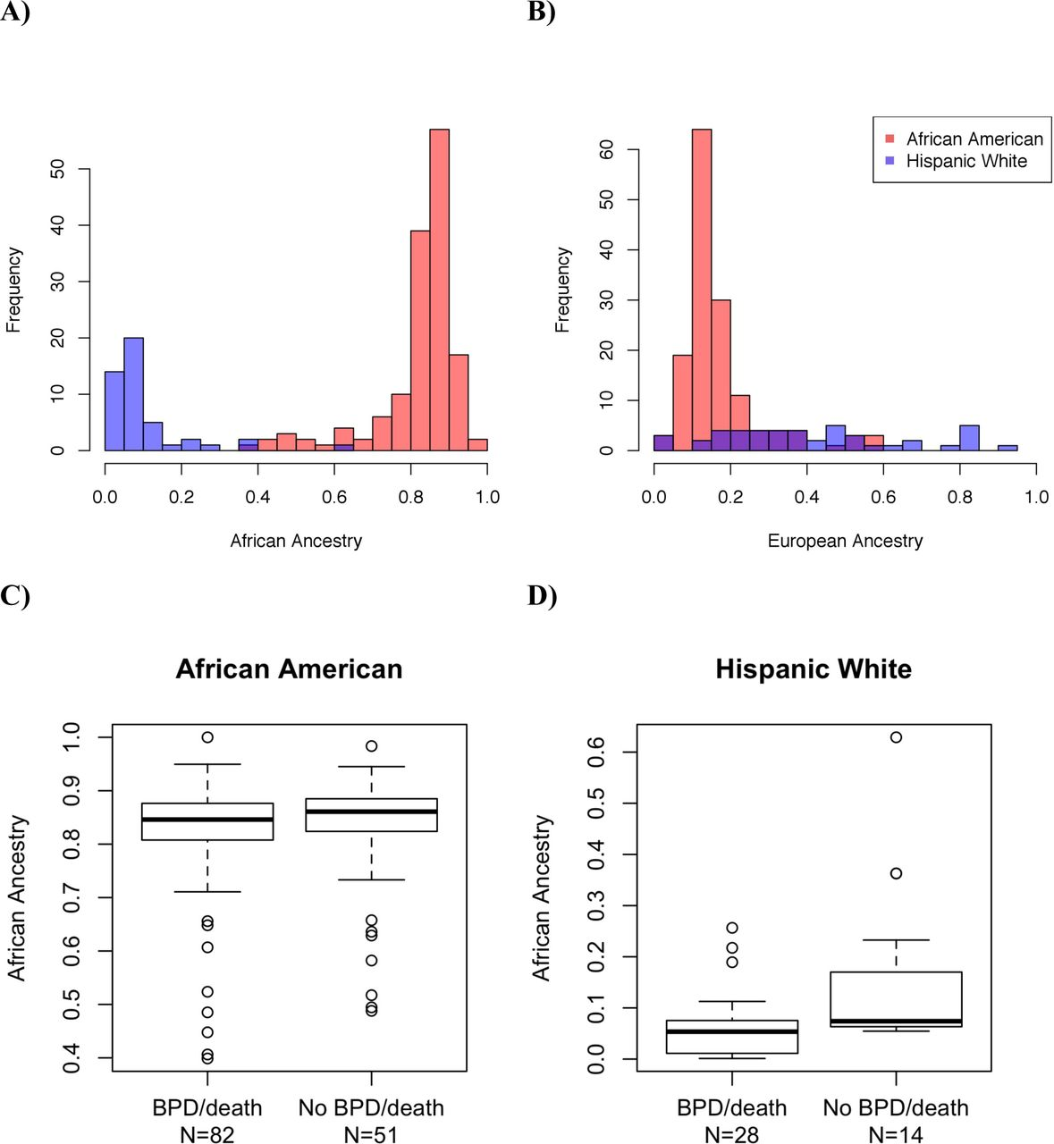 Ancestry and Genetic Associations with Bronchopulmonary