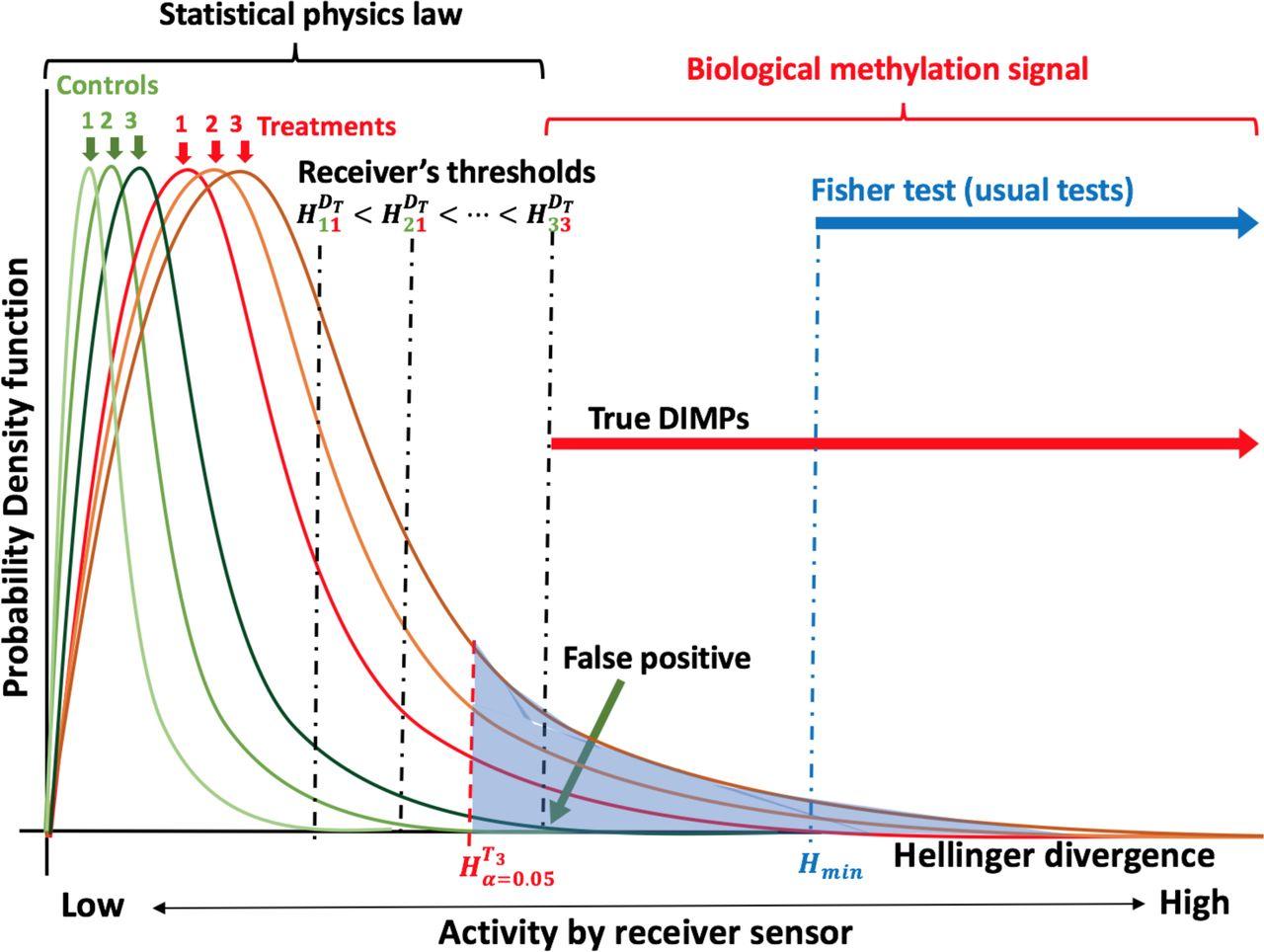 Enhancing resolution of natural methylome reprogramming behavior in