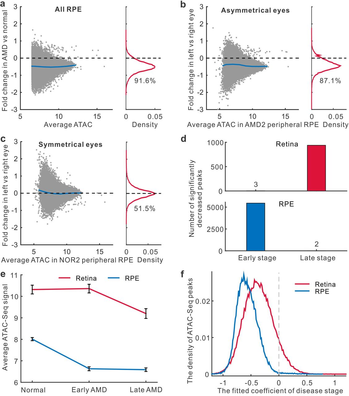 A widespread decrease of chromatin accessibility in age