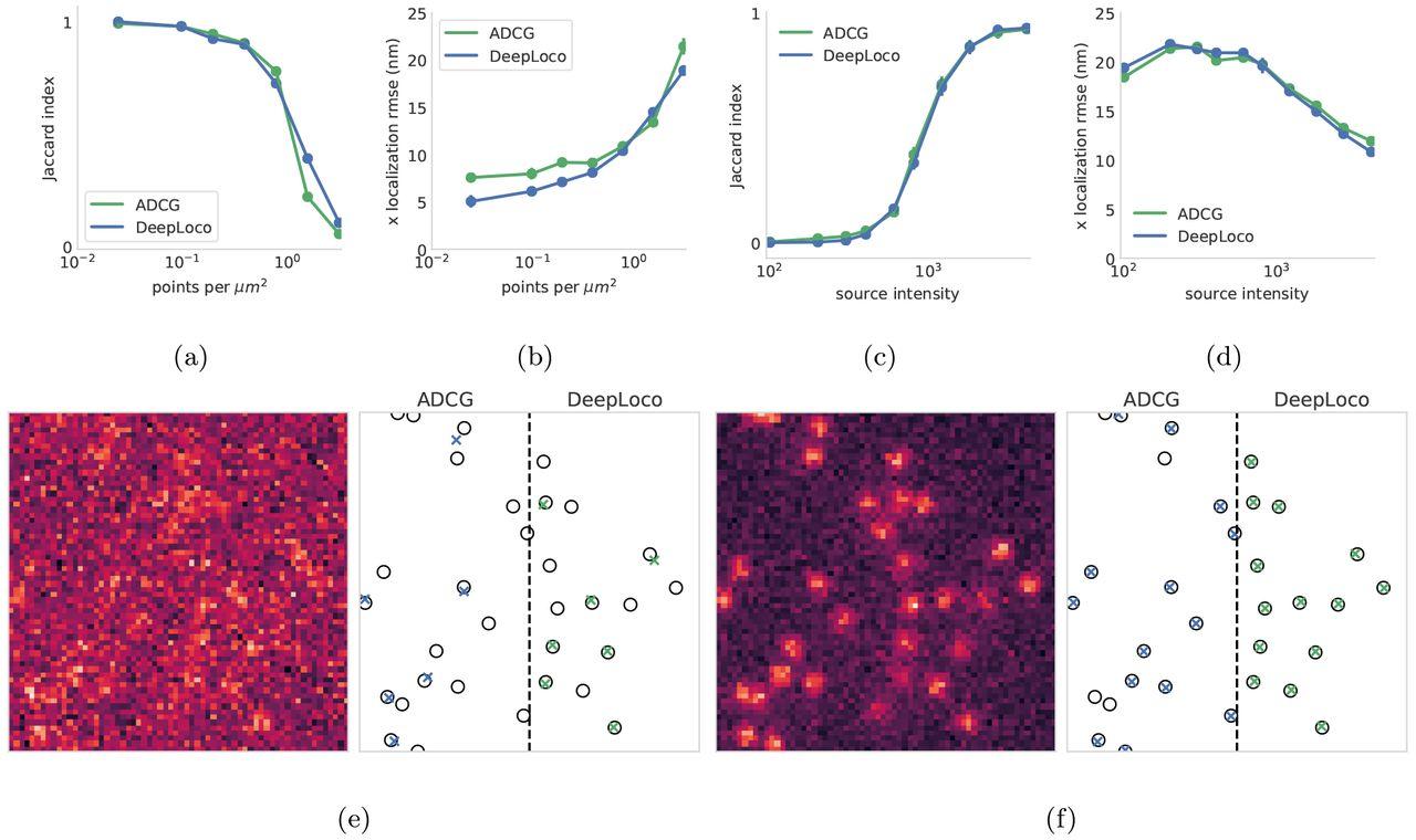 DeepLoco: Fast 3D Localization Microscopy Using Neural