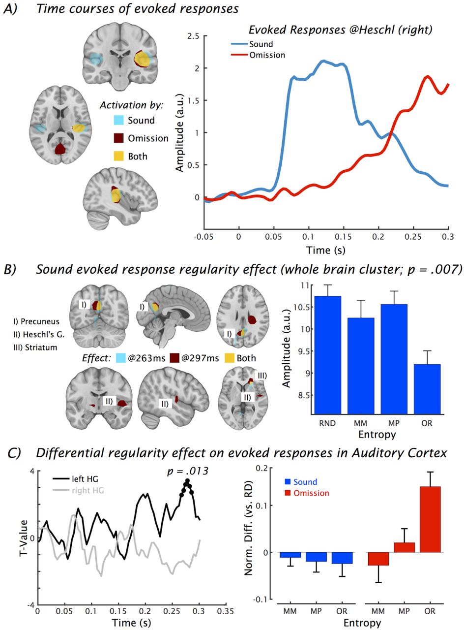 Prediction-related neural activity during silent periods is