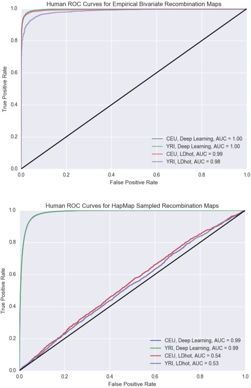 A Likelihood-Free Inference Framework for Population Genetic