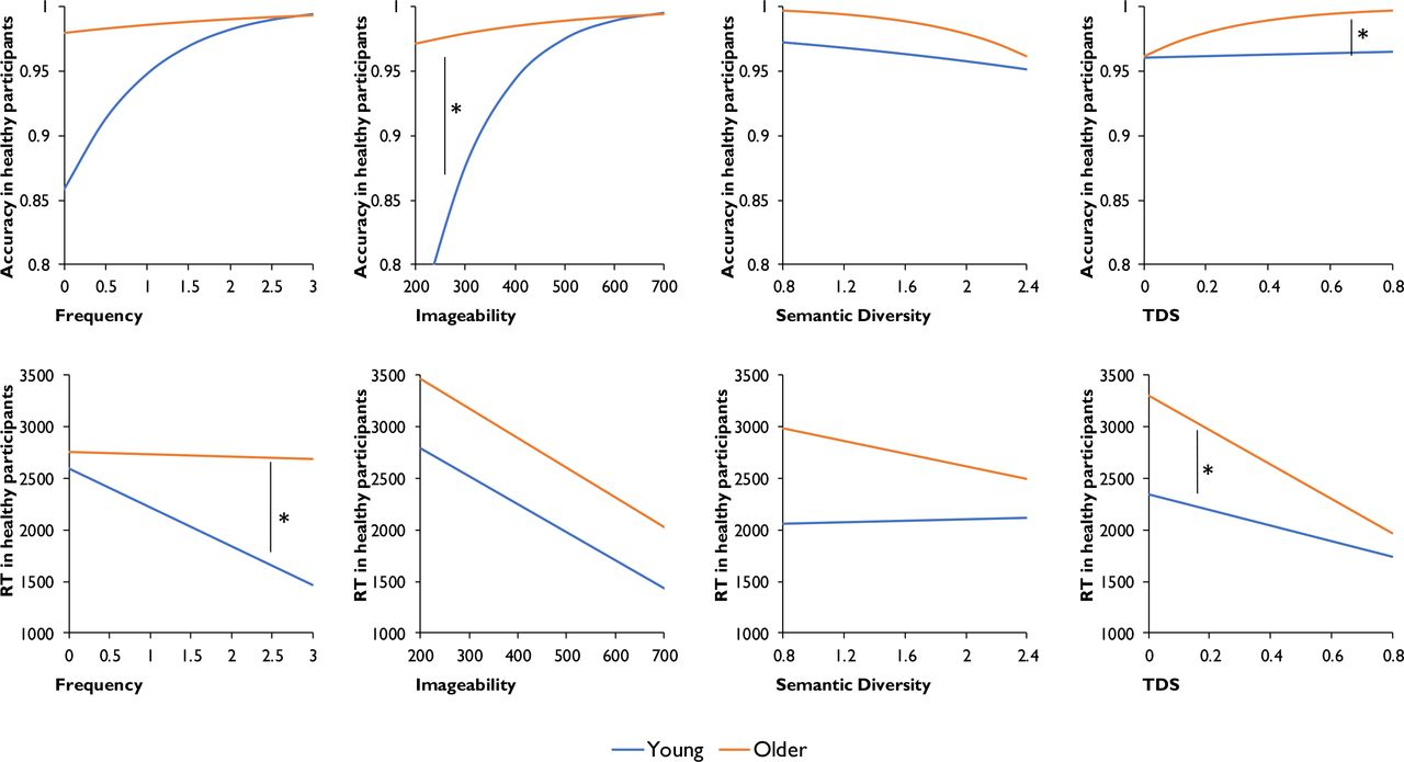 Divergent effects of healthy ageing on semantic knowledge and