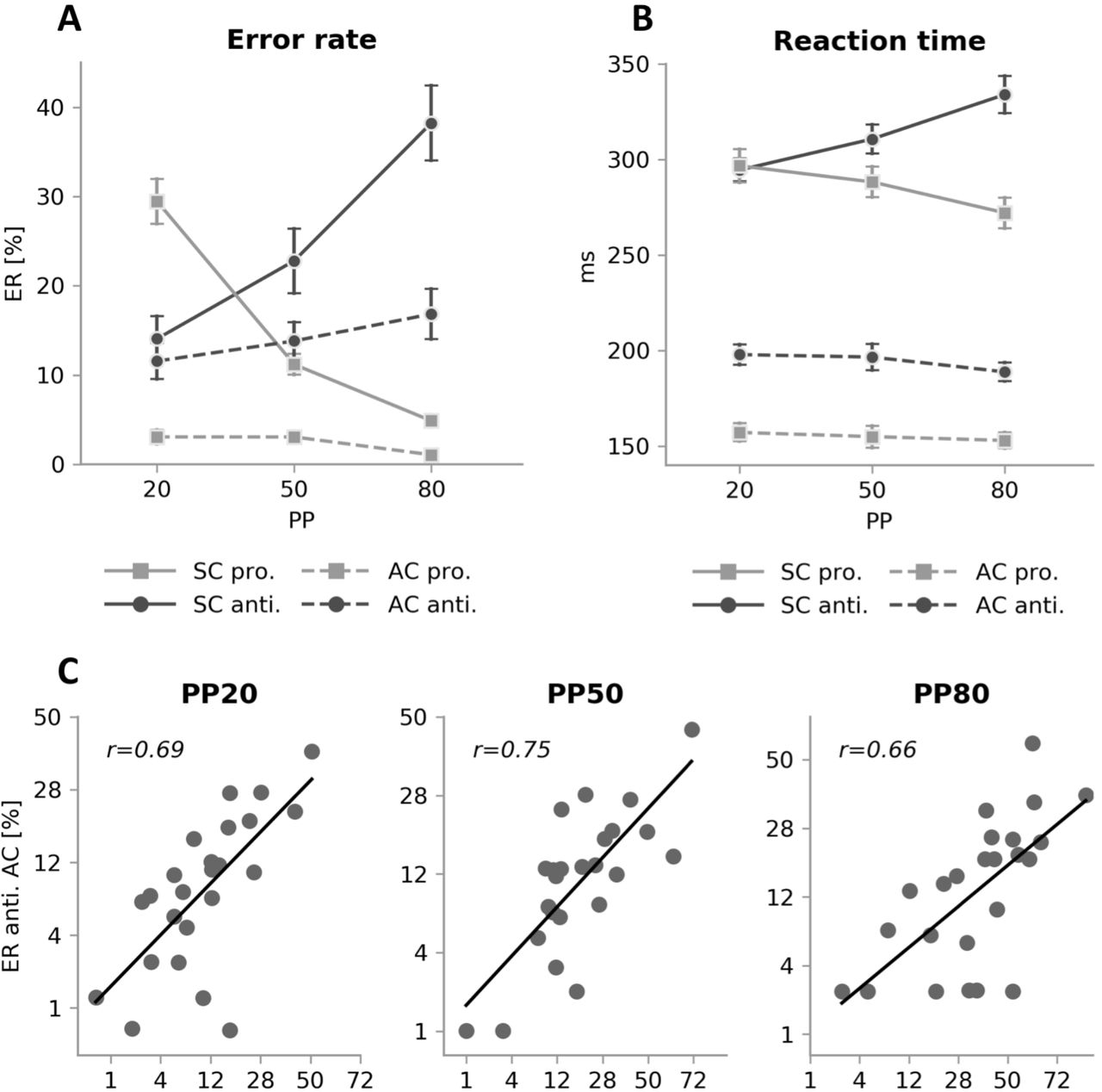 Inhibitory and late errors in the antisaccade task: Influence of