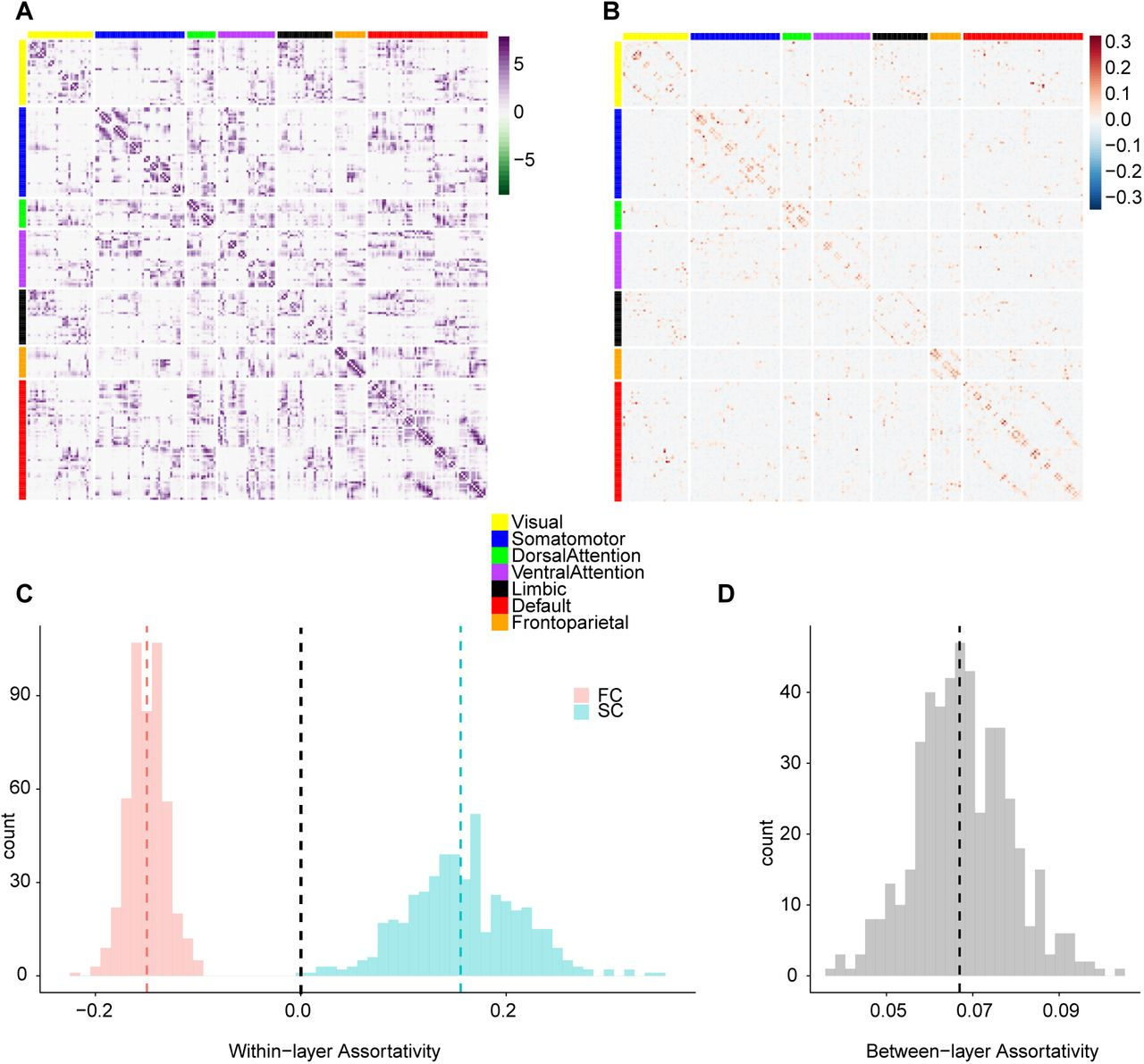 Discordant attributes of structural and functional connectivity in a
