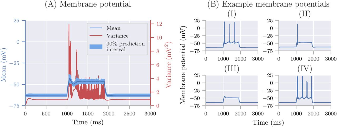 Uncertainpy: A Python toolbox for uncertainty quantification and